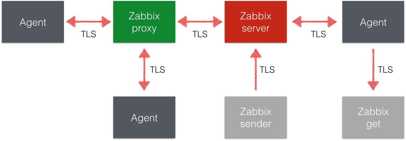 Zabbix 3.0: Шифрование - 1
