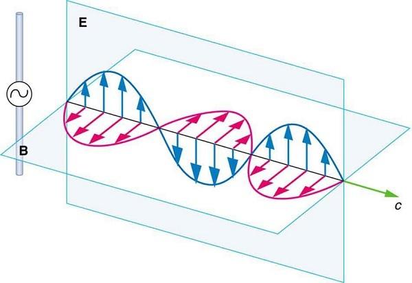 Электромагнетизм для самых маленьких, и не только - 1