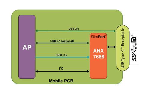 Analogix представила микросхему SlimPort ANX7688