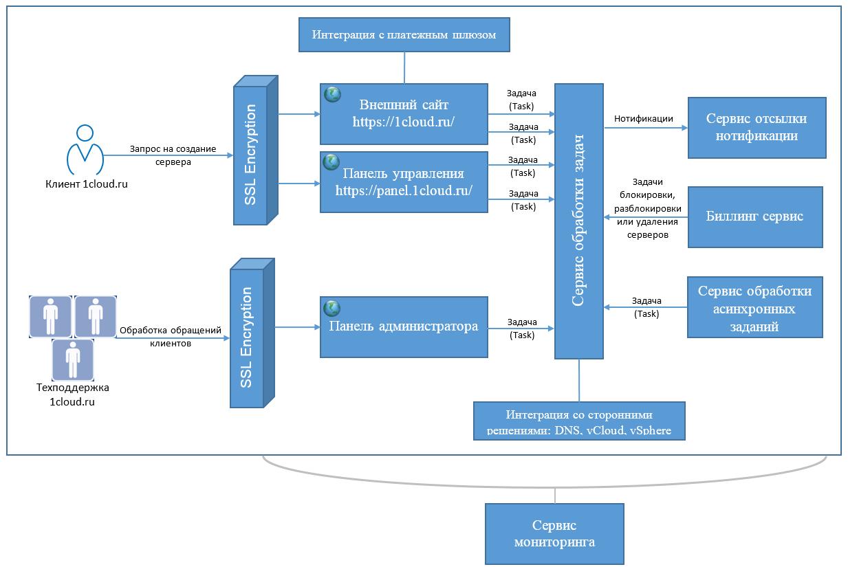 API для работы с сервисами: Базовые моменты - 2