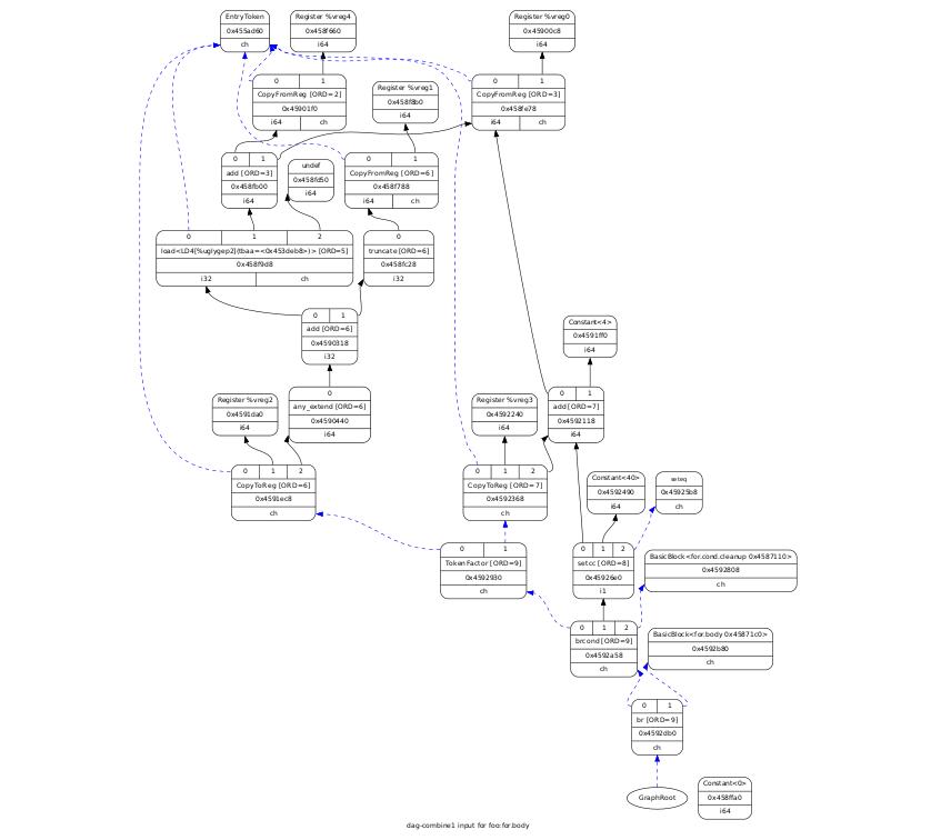LLVM: компилятор своими руками. Введение - 5