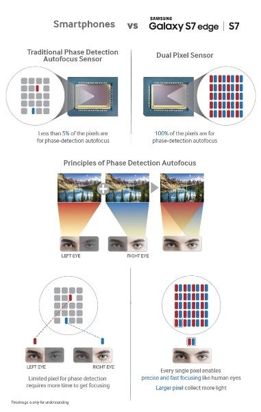 Samsung раскрыла подробности об используемом в новых флагманах модуле камеры - 1