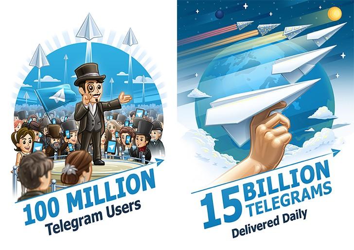 Telegram: 100 млн активных пользователей и 15 млрд ежедневных сообщений
