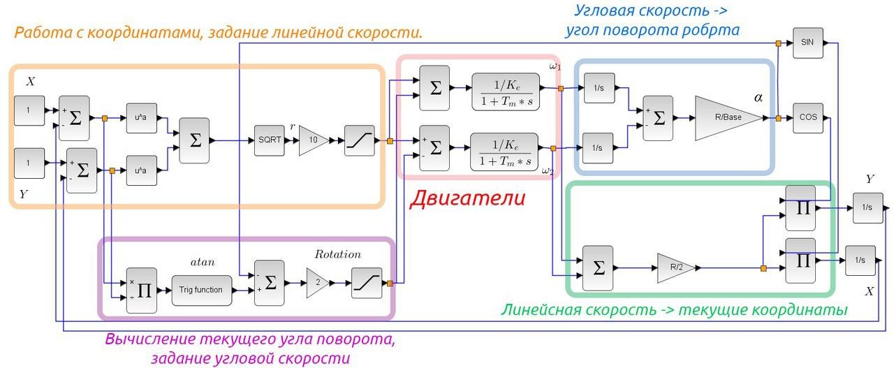Движение робота к точке с заданными координатами - 4