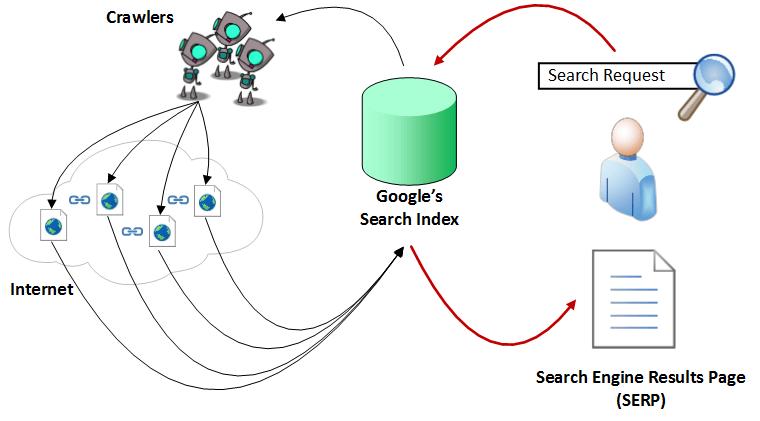Как работает Google Поиск? - 3