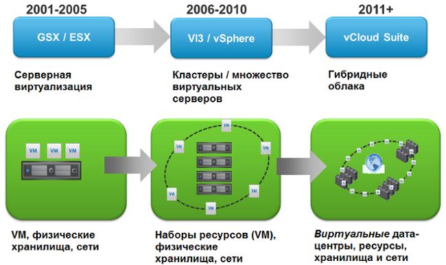 Корпоративное облако: Варианты подключения - 4