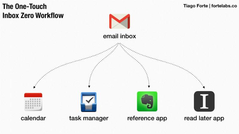 Работа с email: Как свести количество входящих сообщений к нулю - 6