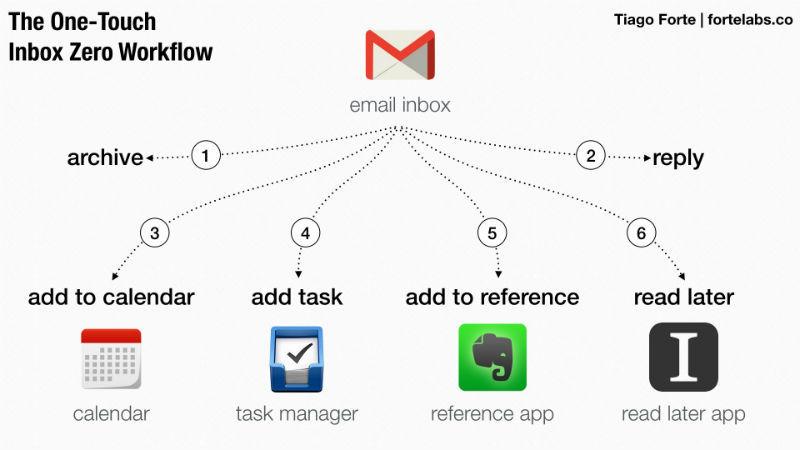 Работа с email: Как свести количество входящих сообщений к нулю - 7