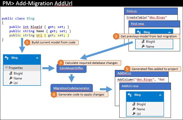 Entity Framework Code First в командной работе - 2