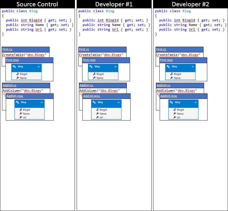Entity Framework Code First в командной работе - 3