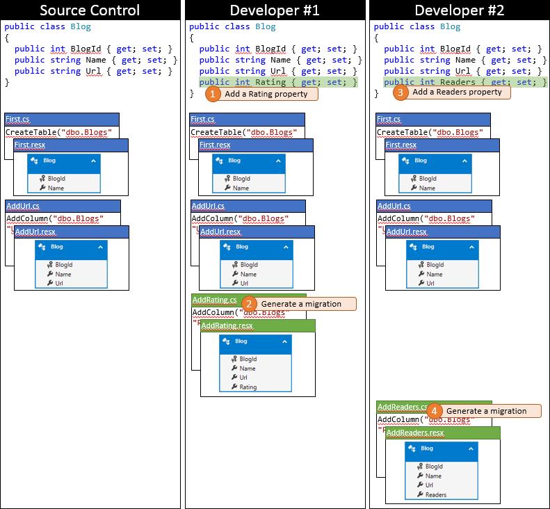 Entity Framework Code First в командной работе - 4
