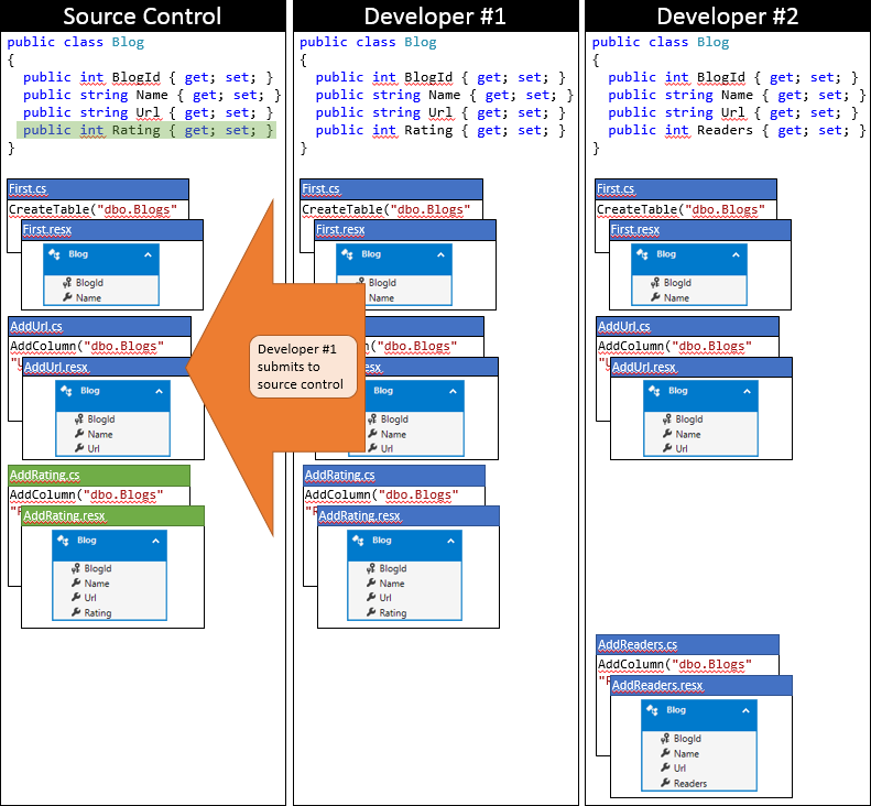 Entity Framework Code First в командной работе - 5
