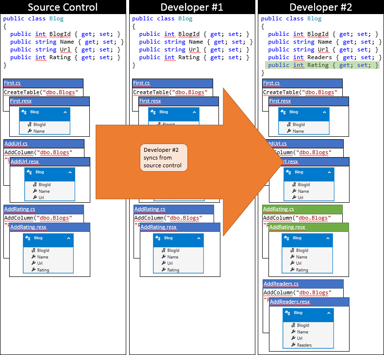 Entity Framework Code First в командной работе - 6