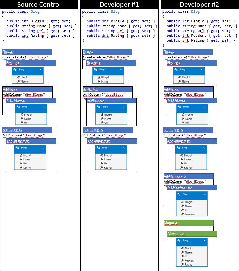 Entity Framework Code First в командной работе - 7