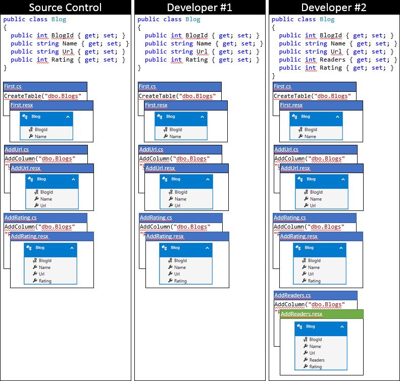 Entity Framework Code First в командной работе - 8