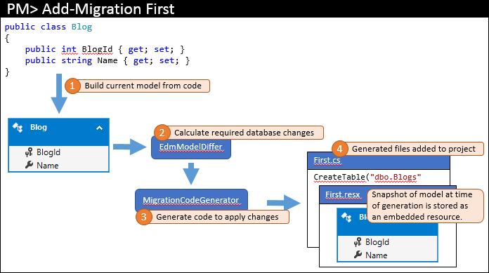 Entity Framework Code First в командной работе - 1