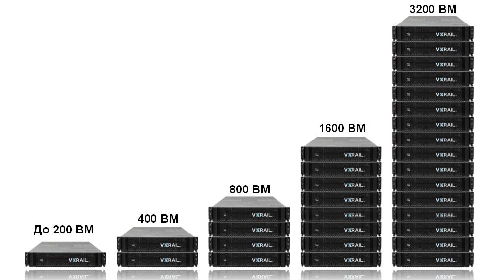 VxRail — гиперконвергентная СХД на все времена - 5