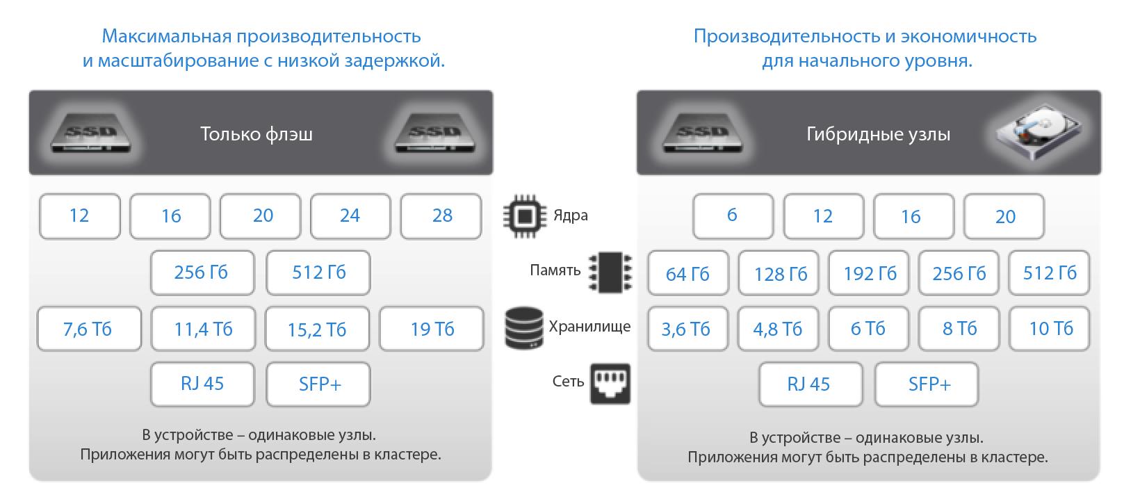 VxRail — гиперконвергентная СХД на все времена - 6