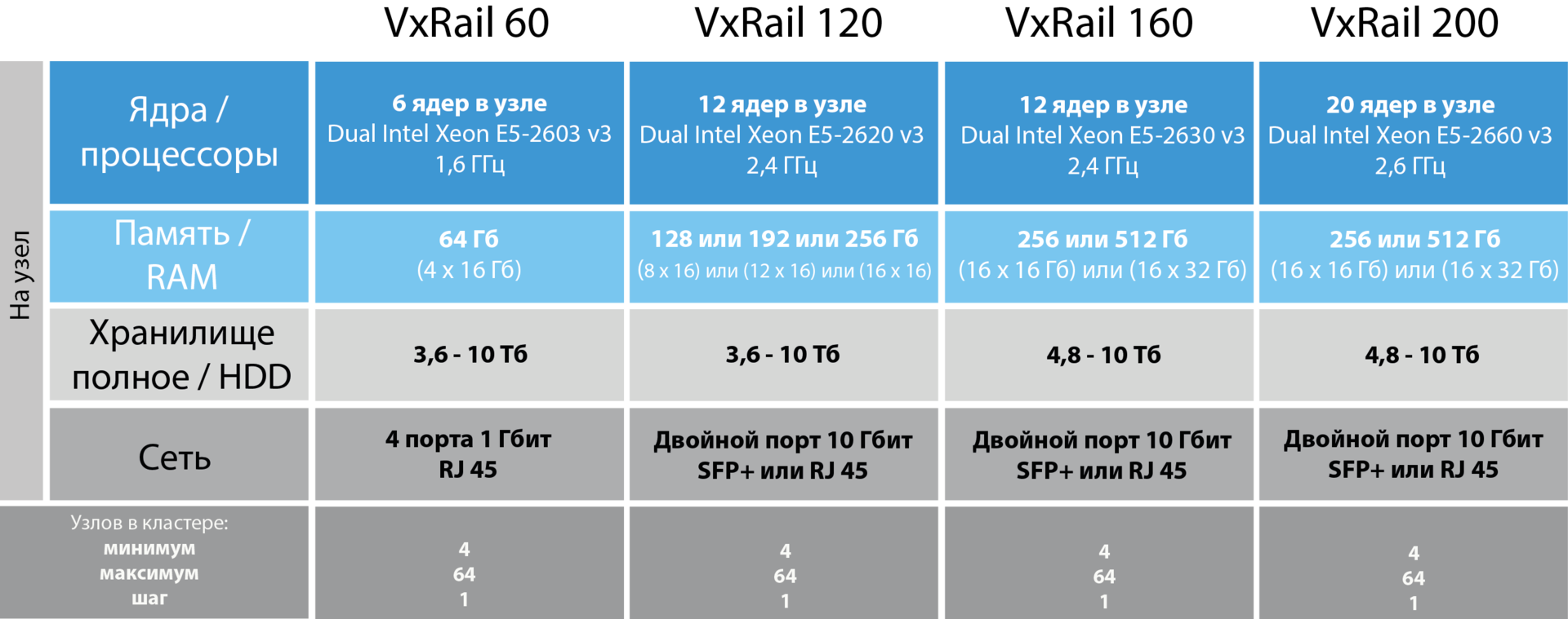 VxRail — гиперконвергентная СХД на все времена - 7