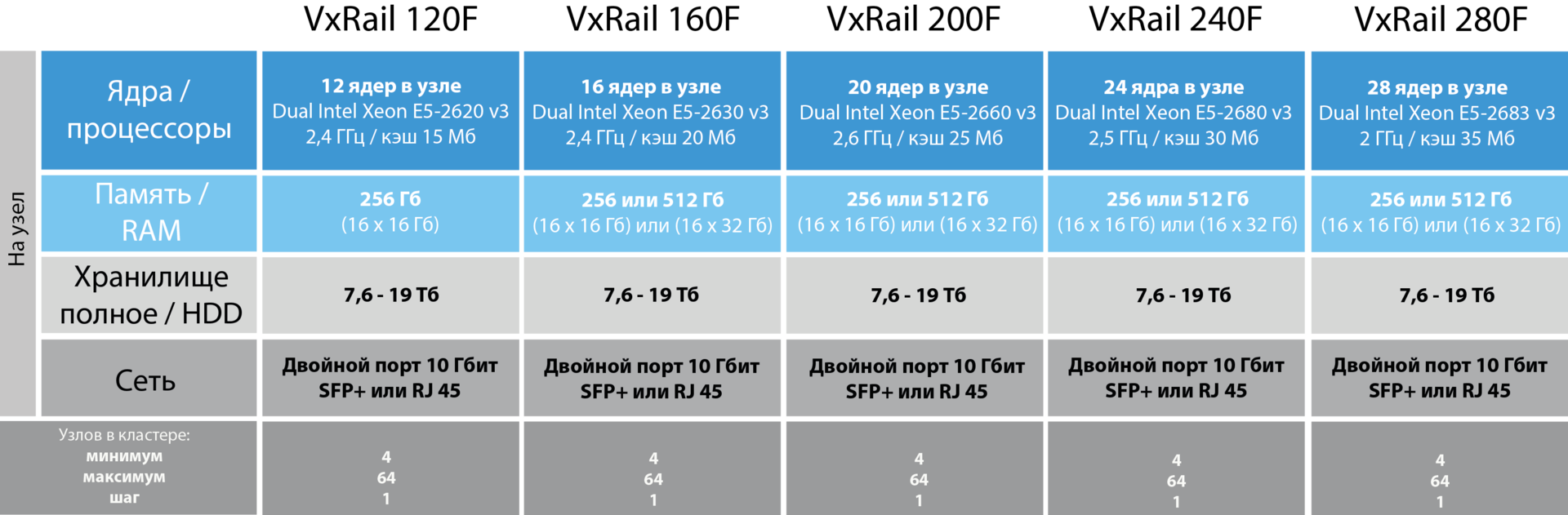 VxRail — гиперконвергентная СХД на все времена - 8