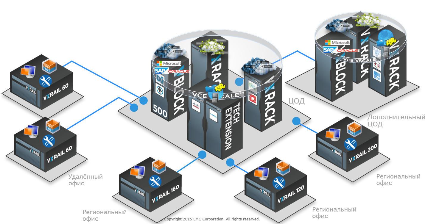 VxRail — гиперконвергентная СХД на все времена - 9