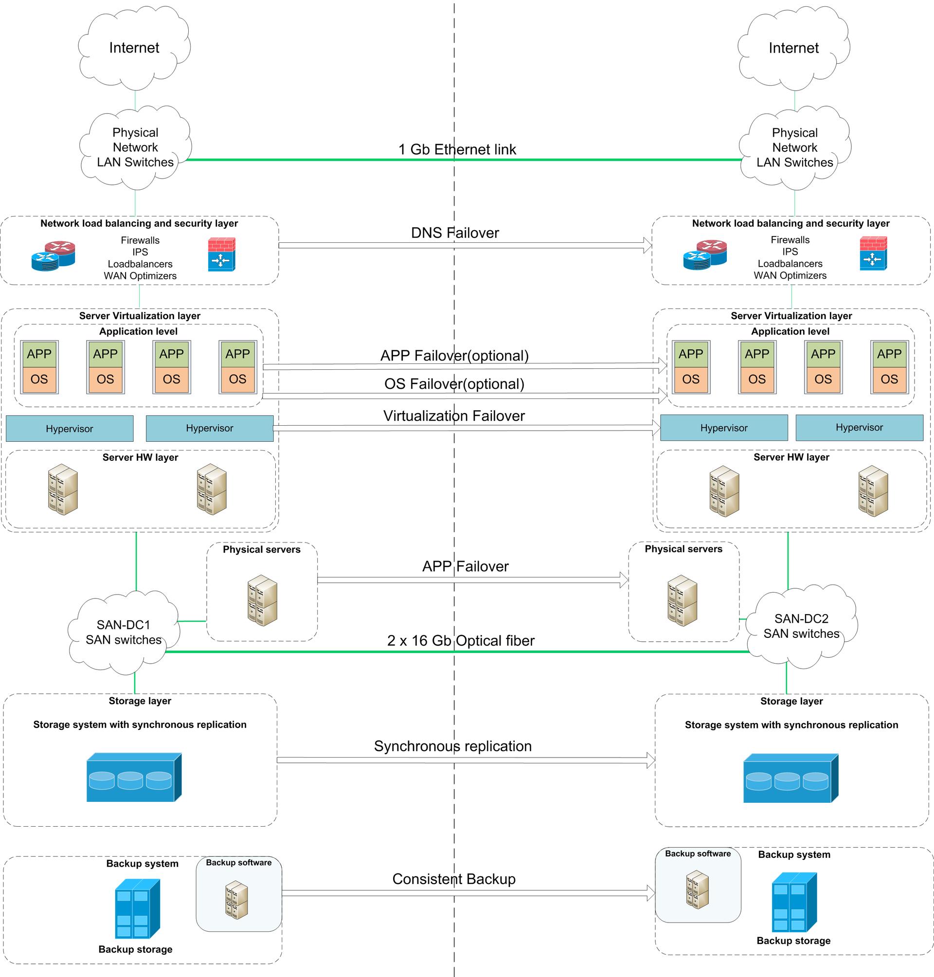 Как мы перевозили дата-центр западной компании в РФ из-за закона о персданных - 1
