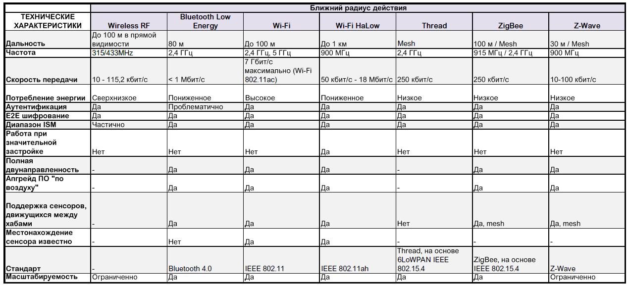 Как выбрать стандарт связи для сети IoT - 2