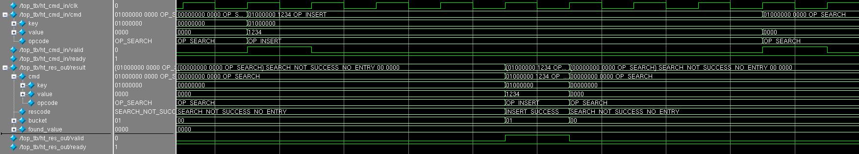 Как я ошибся при написании хеш-таблицы и какие выводы из этого сделал - 2