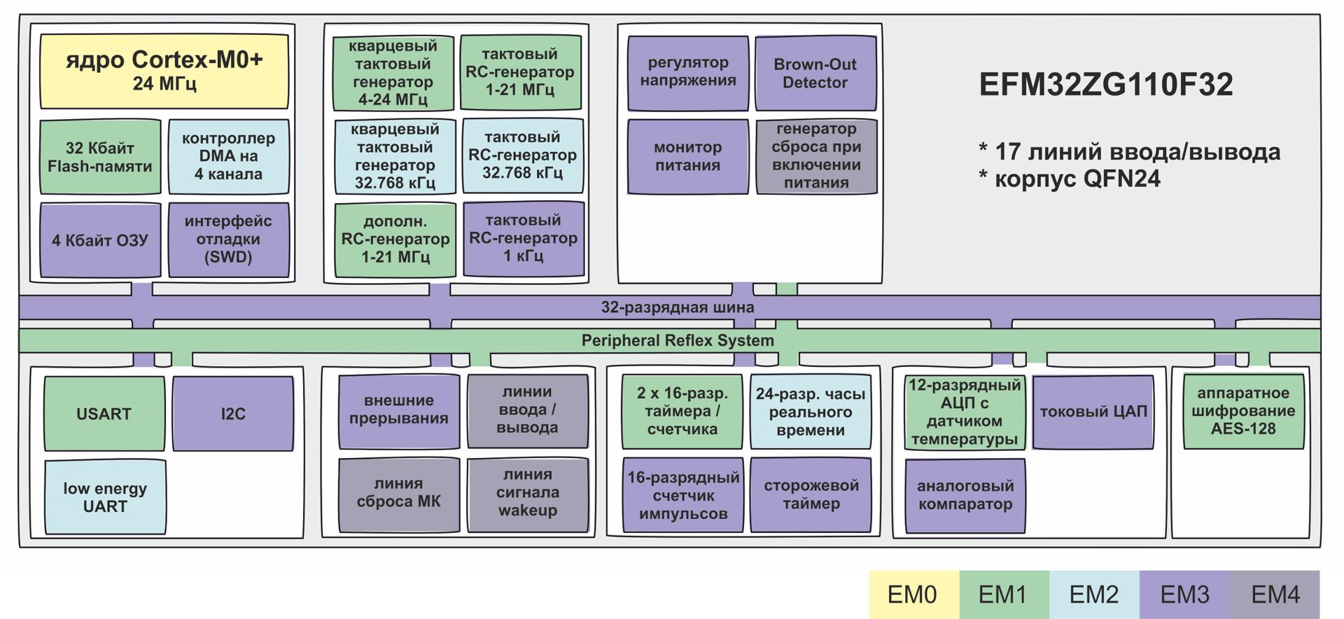 Статья про микроконтроллер EFM32ZG110F32 - 2