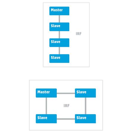 Технология виртуализации HPE Intelligent Resilient Framework - 2