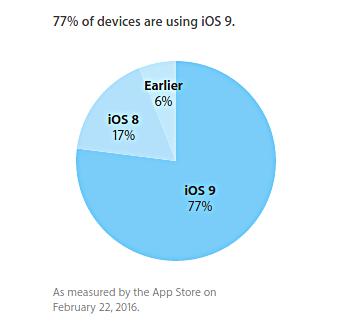 77% мобильных устройств Apple используют iOS 9