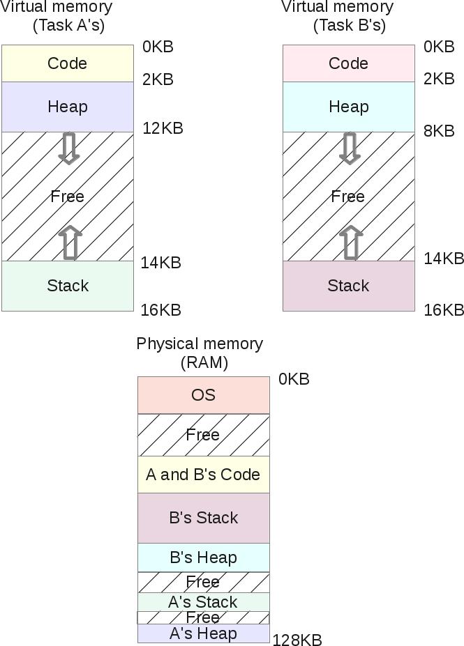 Segmentation Fault (распределение памяти компьютера) - 10