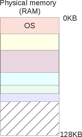 Segmentation Fault (распределение памяти компьютера) - 12