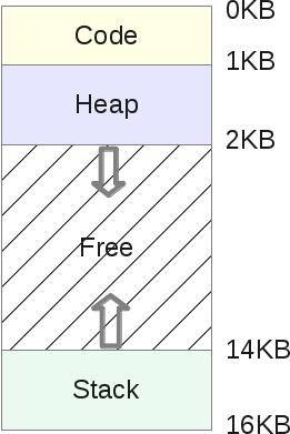 Segmentation Fault (распределение памяти компьютера) - 4