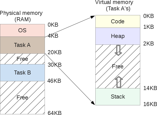 Segmentation Fault (распределение памяти компьютера) - 7