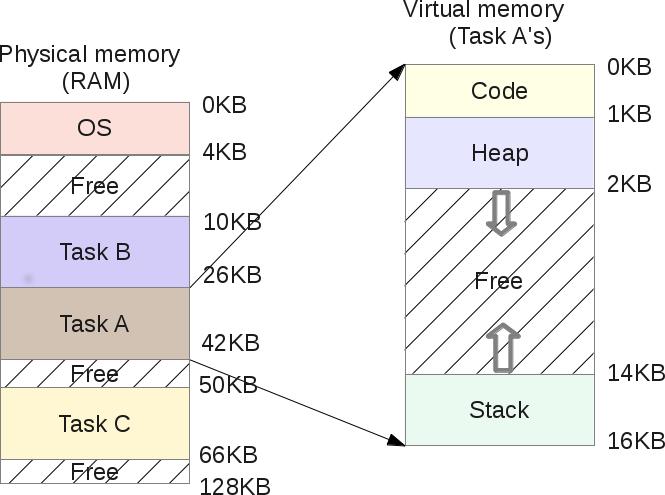 Segmentation Fault (распределение памяти компьютера) - 8