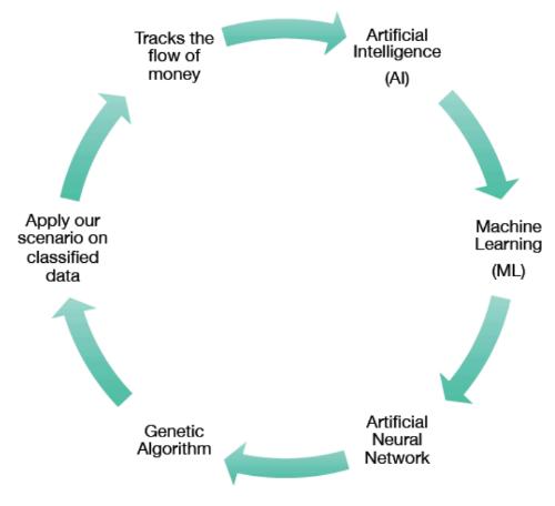 Эксперимент: создание алгоритма для прогнозирования поведения фондовых индексов - 11