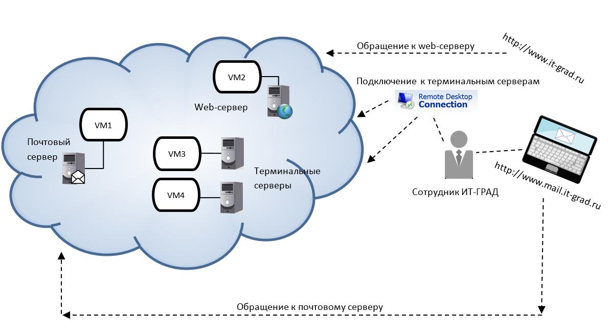 Как устроено облако VMware, а также сети и сетевая связанность - 2