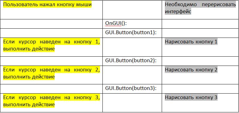 Персонализация IMGUI и редактора Unity. Часть первая - 3