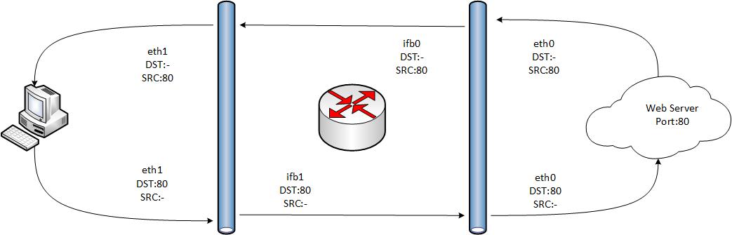 Программный интернет шлюз для уже не маленькой компании (Shorewall, QoS во всю ширь). Часть 3 - 2
