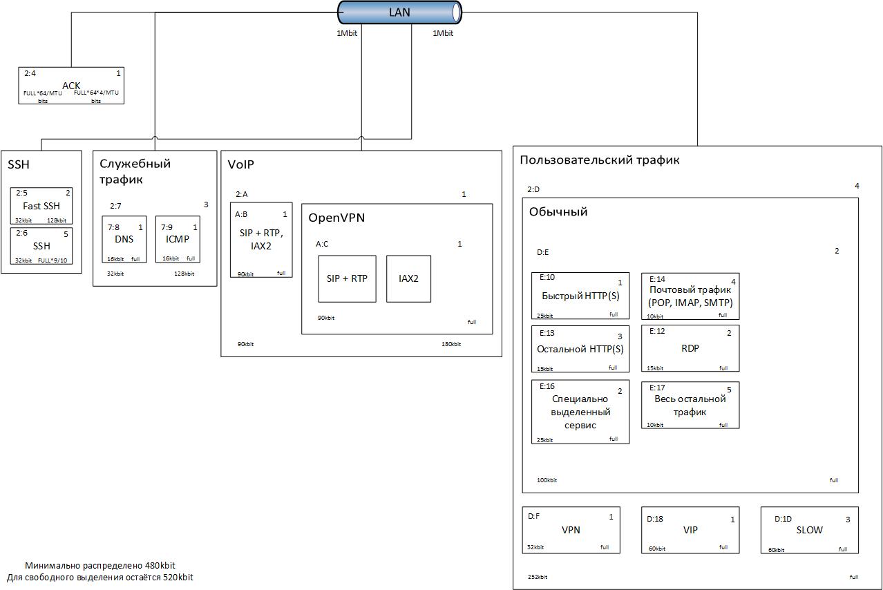 Программный интернет шлюз для уже не маленькой компании (Shorewall, QoS во всю ширь). Часть 3 - 1
