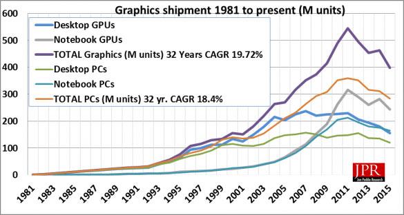 Рынок GPU несколько вырос по сравнению с третьим кварталом 2015 года