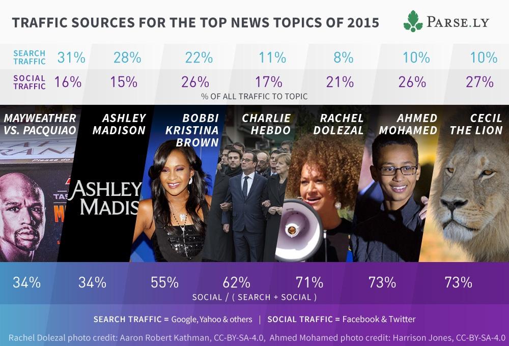 Итоги и прогнозы года для онлайн-издателей: Социальные медиа помогают увеличивать посещаемость изданий - 1