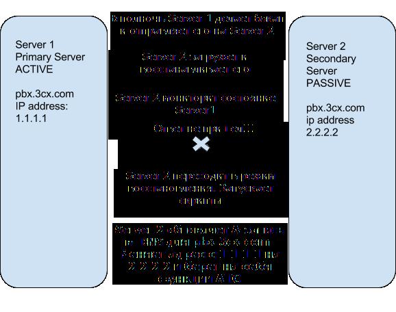 Настройка отказоустойчивости в 3CX Version 14 - 2
