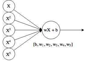 Байесовская нейронная сеть — потому что а почему бы и нет, черт возьми (часть 1) - 2