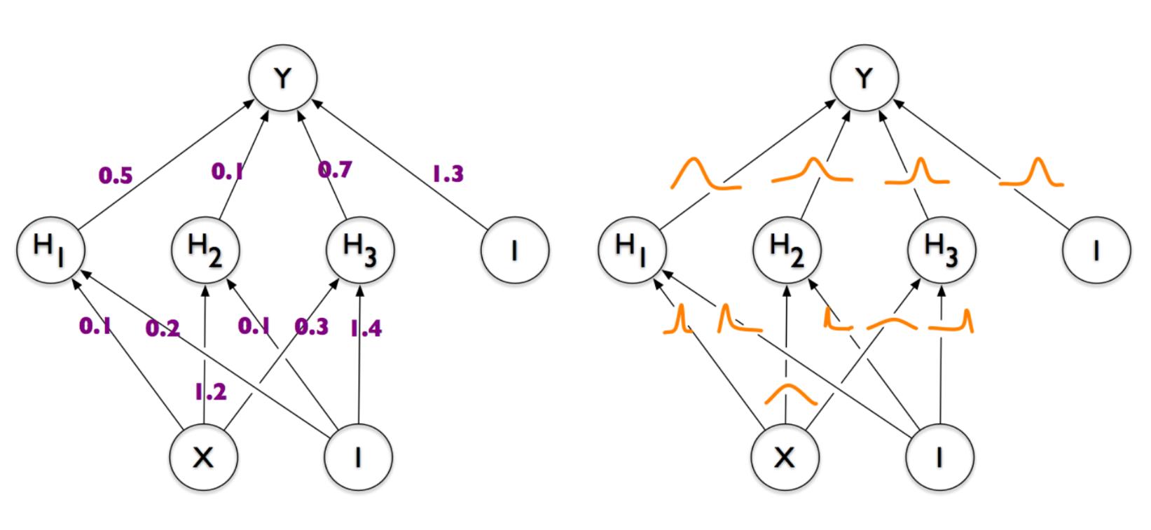 Байесовская нейронная сеть — потому что а почему бы и нет, черт возьми (часть 1) - 1