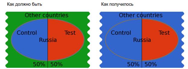 Как устроено сплит-тестирование в Badoo - 11