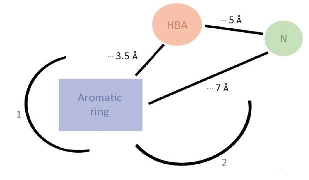 Предсказание биологической активности молекул. Часть 3а. Точно в цель - 8