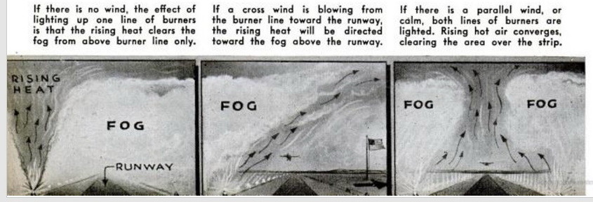 FIDO — служба разгона тумана - 7