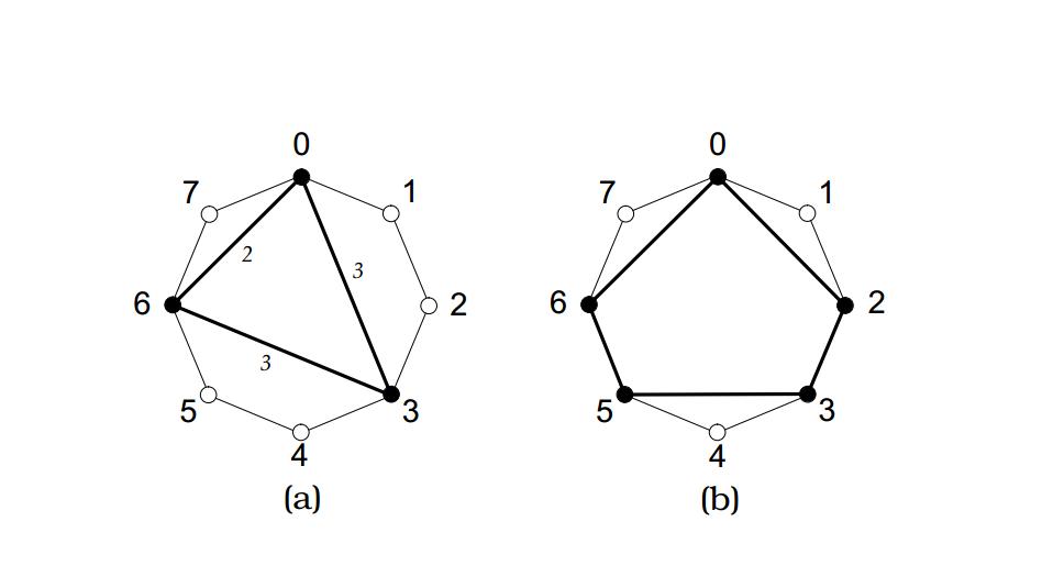 Евклидов алгоритм генерации традиционных музыкальных ритмов - 1